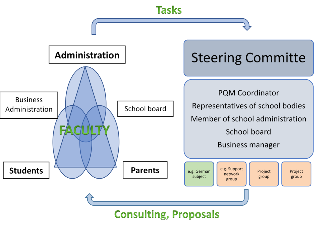 Graphic of how the steering committee works.